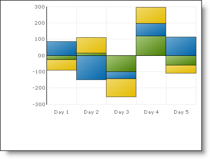 Positive And Negative Stacked Bar Column Charts