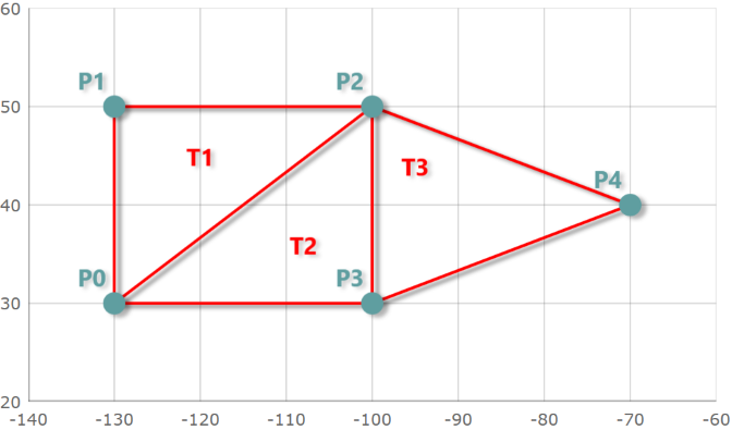 triangulation in data collection