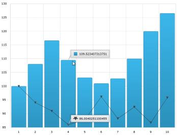 Chart Annotation Layers - Infragistics WPF™ Help