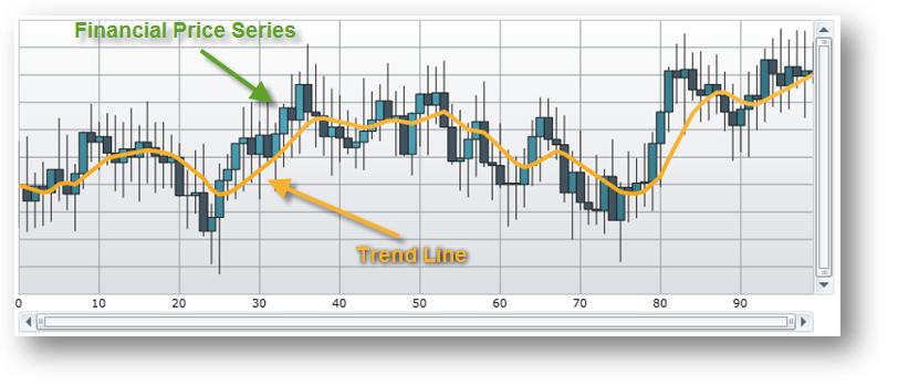 Series Trend Lines - Infragistics WPF™ Help