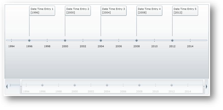 Display Date Time Series - Infragistics WPF™ Help