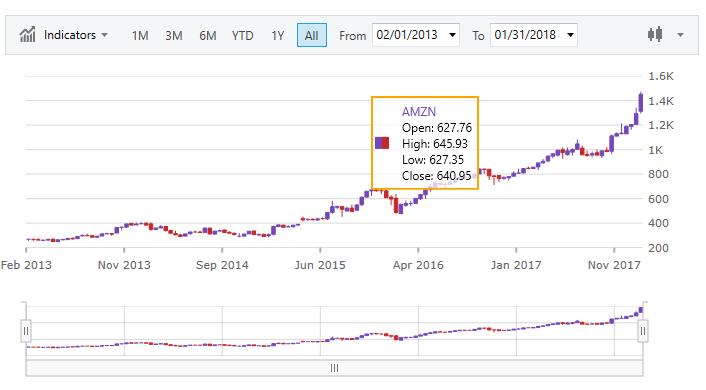 Chart Tooltips - Infragistics WPF™ Help