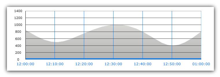 Chart Axes - Infragistics WPF™ Help