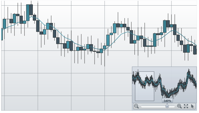 Navigating Chart Using Overview Plus Detail Pane - Infragistics WPF