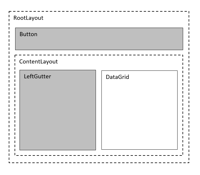 Responsive Layout On Neighbor Resize - Infragistics Xamarin Forms™ Help