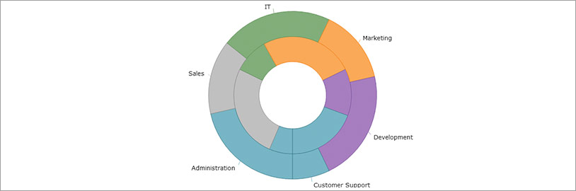 Doughnut Chart: Multiple Ring Series and Data-binding
