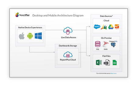 ReportPlus Desktop and Mobile Architecture Diagram