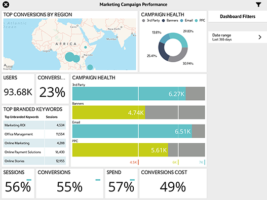 Marketing Campaign Performance Dashboard created with ReportPlus
