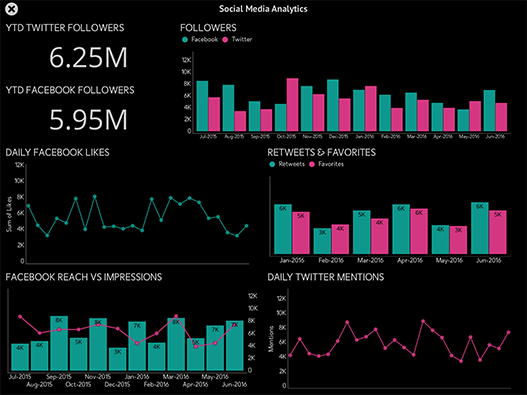 Social Media Analytics Dashboard created with ReportPlus