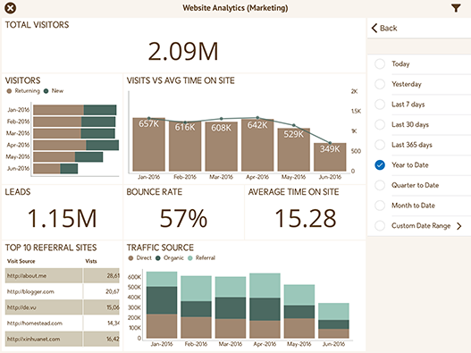 Website Analytics & Traffic Dashboard created with ReportPlus
