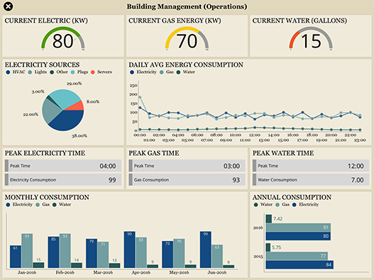 Building & Facility Management Dashboard example created with ReportPlus