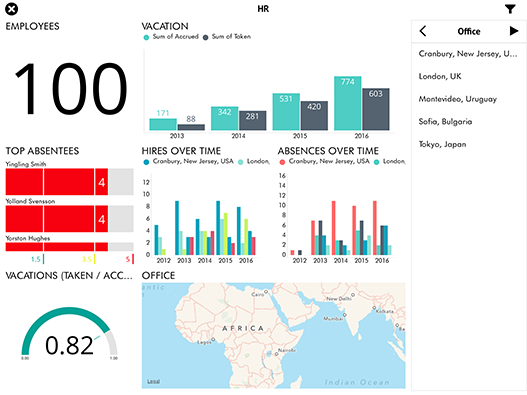 Human Resources Analytics Dashboard Created With ReportPlus