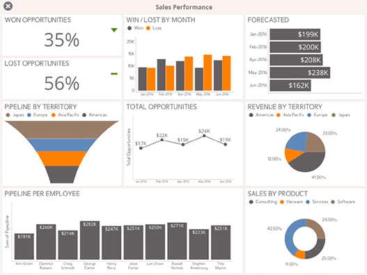 Executive Sales Performance Dashboard example created with ReportPlus