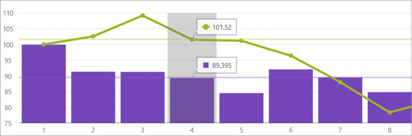 Interactive features for chart controls overlay different layers to highlight information about data.