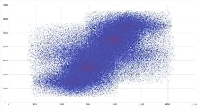 wpf Data Chart High Density Scatter
