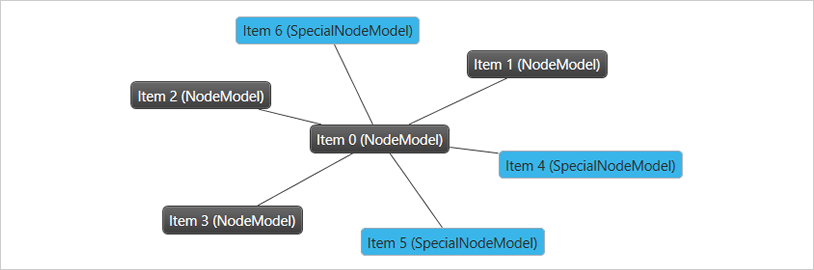Multiple Data Models