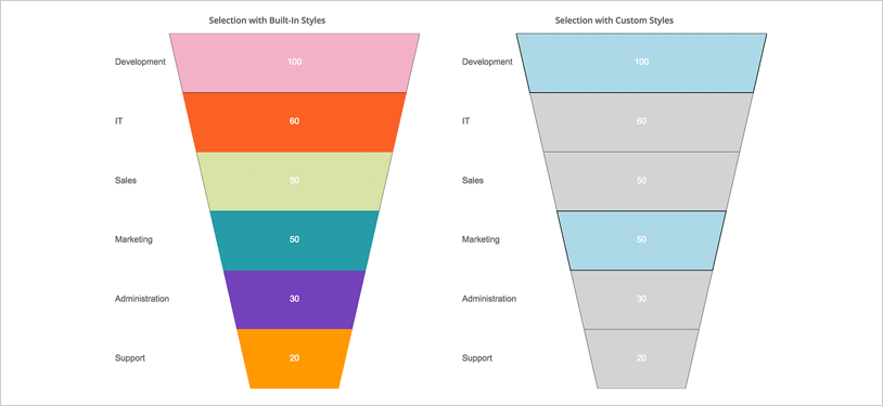 Ignite UI Funnel Chart: Slice Selection