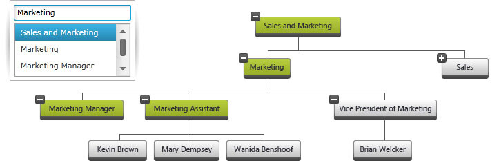 highlight connections between 2 employees in the hierarchy - Org Chart Jquery
