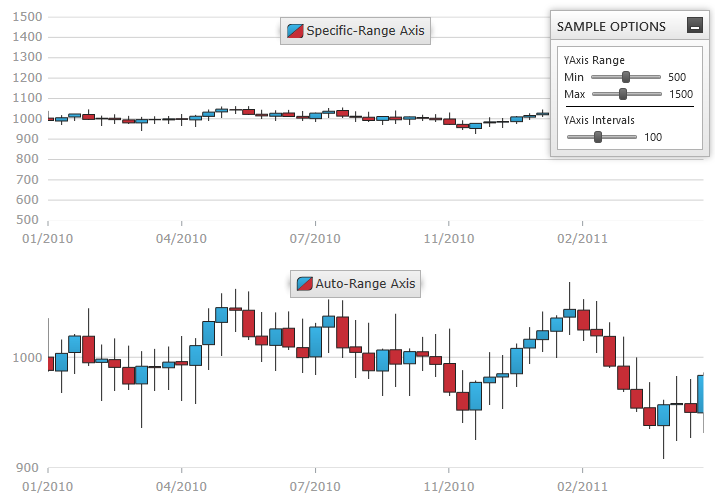 Axis range data chart wpf this sample demonstrates how to change the axis range and intervals on the numericyaxis in comparison to a second data chart that uses auto range for ccuart Images