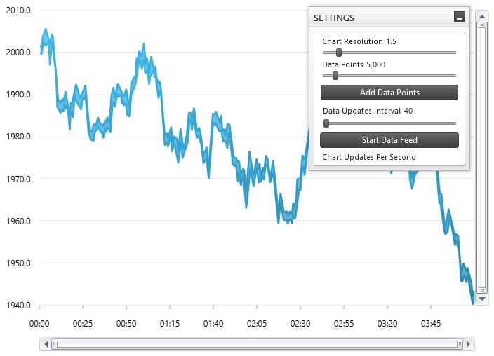 Binding Real-Time Data - Data Chart - WPF