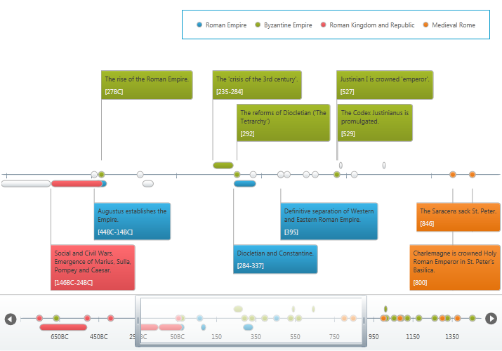 Numeric Timeline - Timeline - WPF