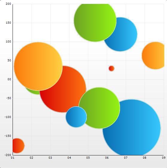 2D Bubble Chart Chart Windows Forms – Bubble Chart