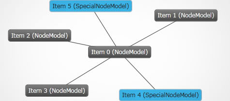 Use multiple data models to define multiple node layouts.