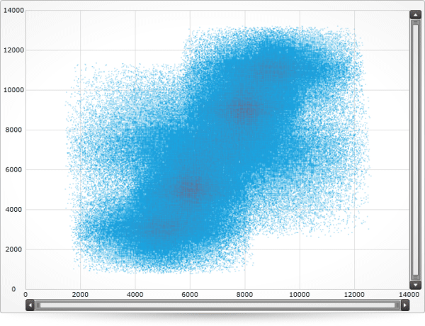 SilverLight Data Chart High Density Scatter